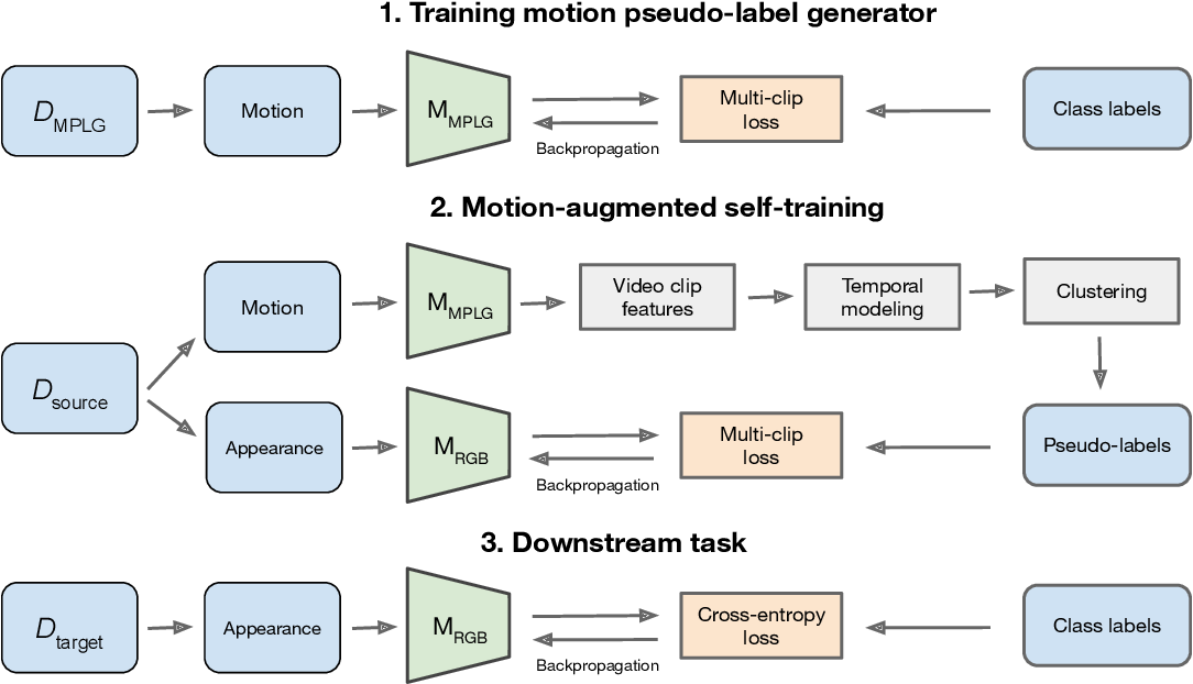 Figure 3 for Motion-Augmented Self-Training for Video Recognition at Smaller Scale