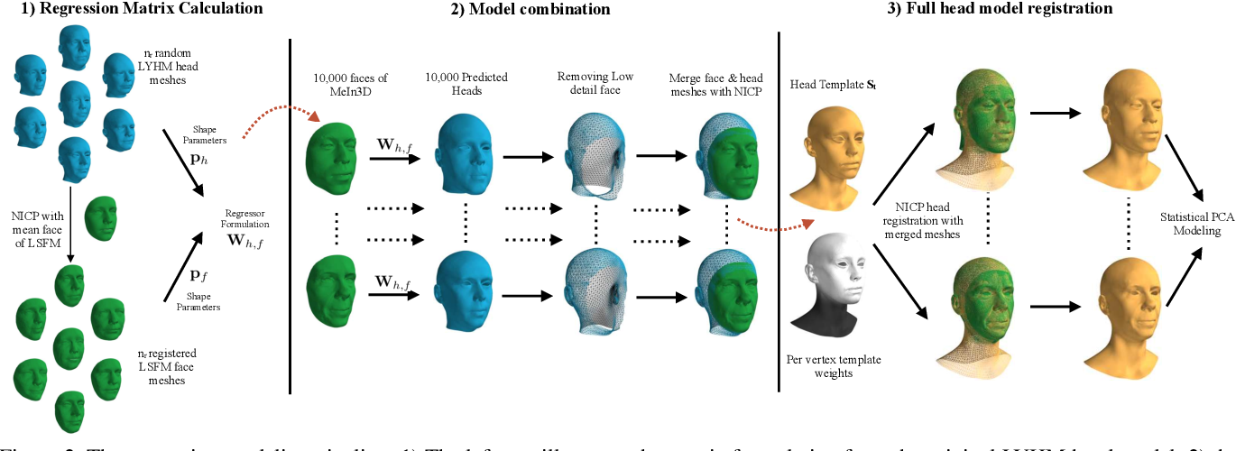 Figure 2 for Combining 3D Morphable Models: A Large scale Face-and-Head Model