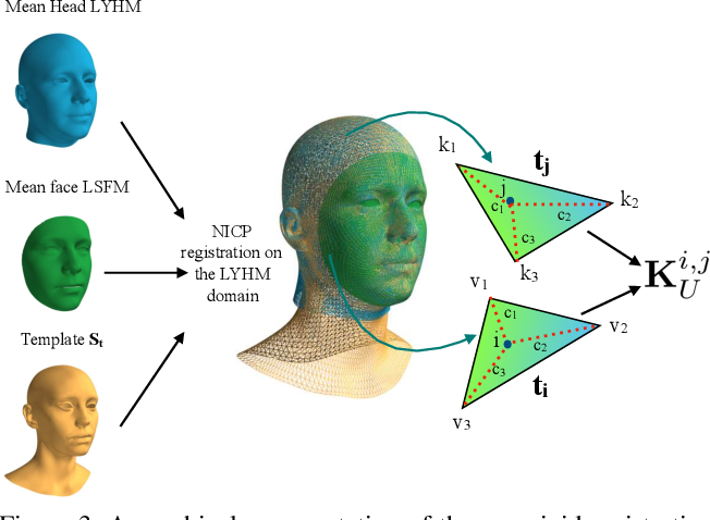Figure 4 for Combining 3D Morphable Models: A Large scale Face-and-Head Model