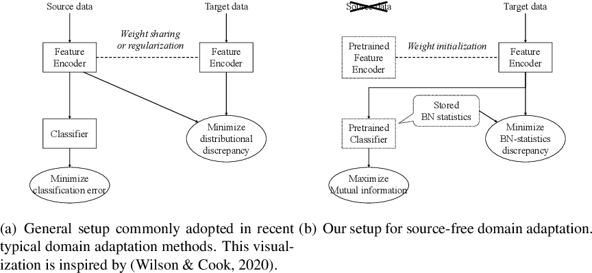 Figure 1 for Source-free Domain Adaptation via Distributional Alignment by Matching Batch Normalization Statistics