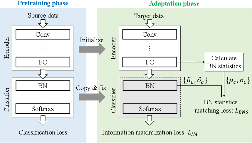 Figure 3 for Source-free Domain Adaptation via Distributional Alignment by Matching Batch Normalization Statistics