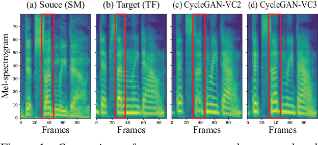 Figure 1 for CycleGAN-VC3: Examining and Improving CycleGAN-VCs for Mel-spectrogram Conversion