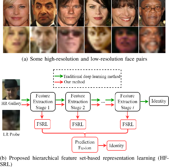 Figure 1 for Hierarchical Deep CNN Feature Set-Based Representation Learning for Robust Cross-Resolution Face Recognition