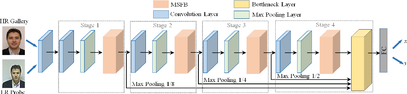 Figure 2 for Hierarchical Deep CNN Feature Set-Based Representation Learning for Robust Cross-Resolution Face Recognition