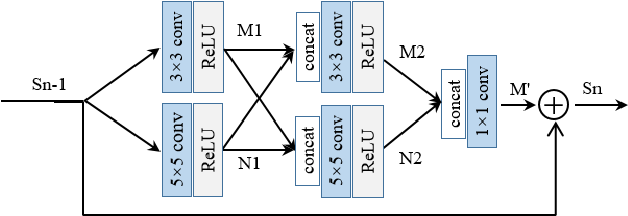 Figure 3 for Hierarchical Deep CNN Feature Set-Based Representation Learning for Robust Cross-Resolution Face Recognition