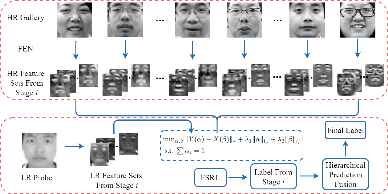 Figure 4 for Hierarchical Deep CNN Feature Set-Based Representation Learning for Robust Cross-Resolution Face Recognition