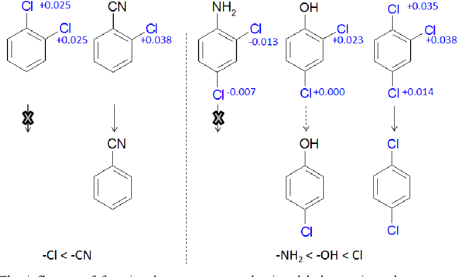 Figure 4-2: The influence of functional groups onto reductive dehalogenation when comparing halogenated benzonitriles, anilines, benzenes and phenols. 1,2-Chlorobenzene was not transformed by strain CBDB1 (7) while 2-chlorobenzonitrile was dehalogenated (199), 2,4-Dichloroanilines were not dehalogenated while 2,4- dichlorphenol only partially (119) and 1,2,4-trichlorobenzene was dehalogenated to 1,4- and 1,3- dichlorobenzene (7).