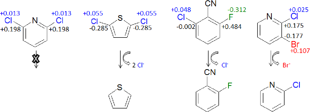 Figure 4-3: Dehalogenation reactions and partial charges of halogenated aromtics. Chlorine partial charges are indicated in blue, fluorine partial charges in green, bromine partial charges in red and partial charges of the halogen-substituted carbons in black.