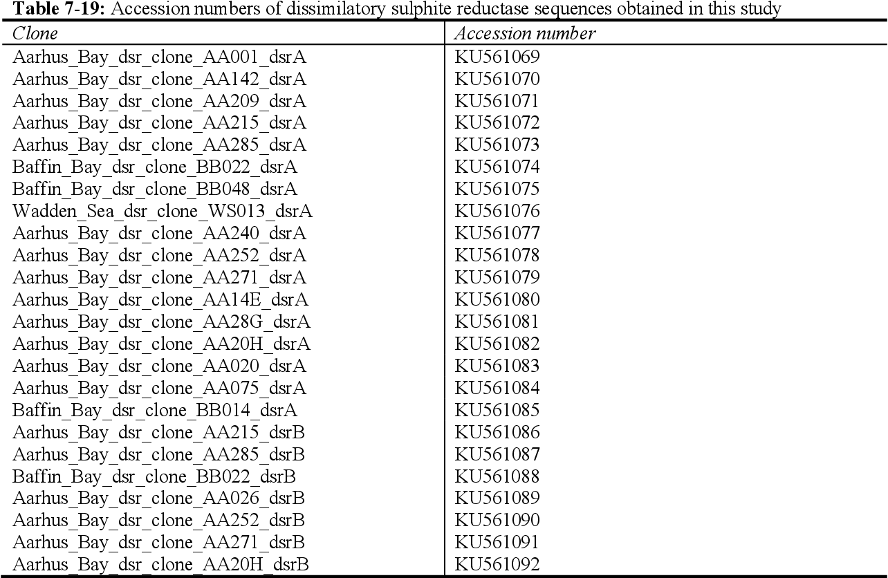 Table 7-19: Accession numbers of dissimilatory sulphite reductase sequences obtained in this study