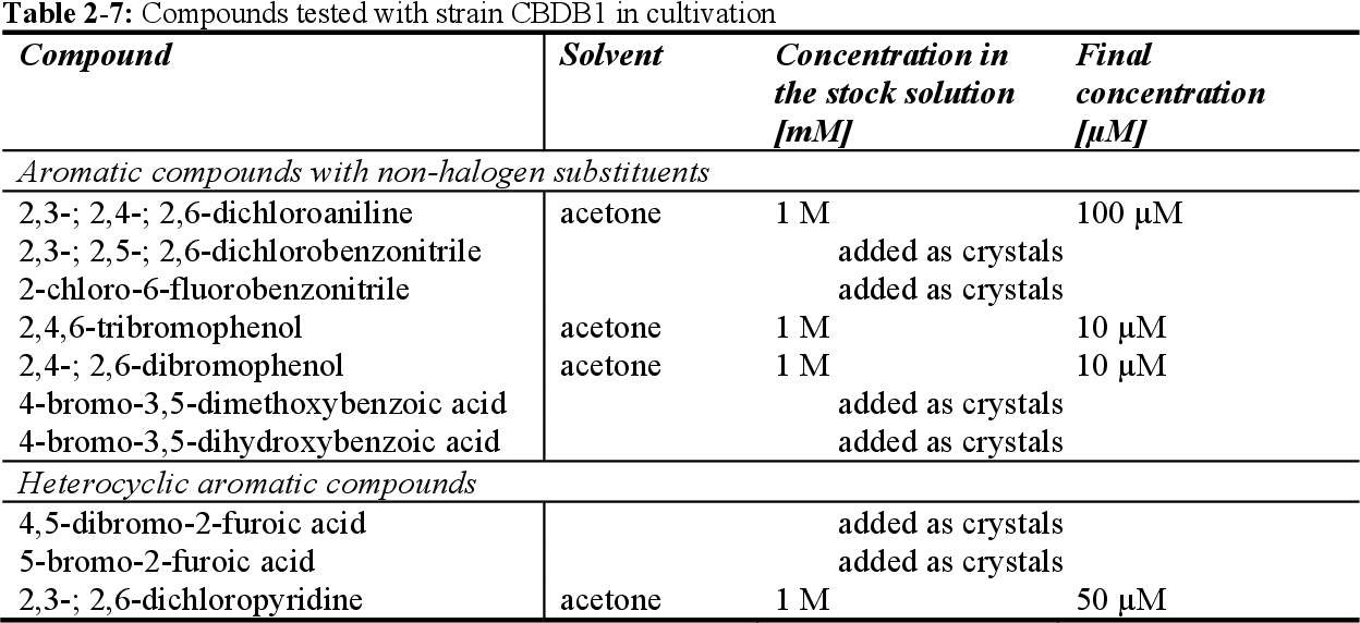 Table 2-7: Compounds tested with strain CBDB1 in cultivation