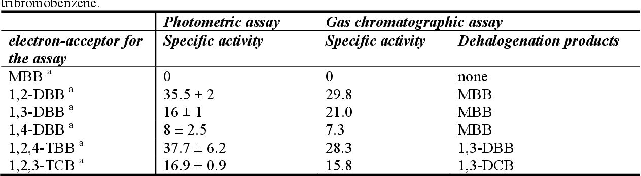 Table 3-1: Specific activities in nkat mg protein-1 obtained in photometer or GC-based activity assays when assuming 30 fg protein per cell of strain CBDB1. Strain CBDB1 was cultivated previously with 1,2,4- tribromobenzene.