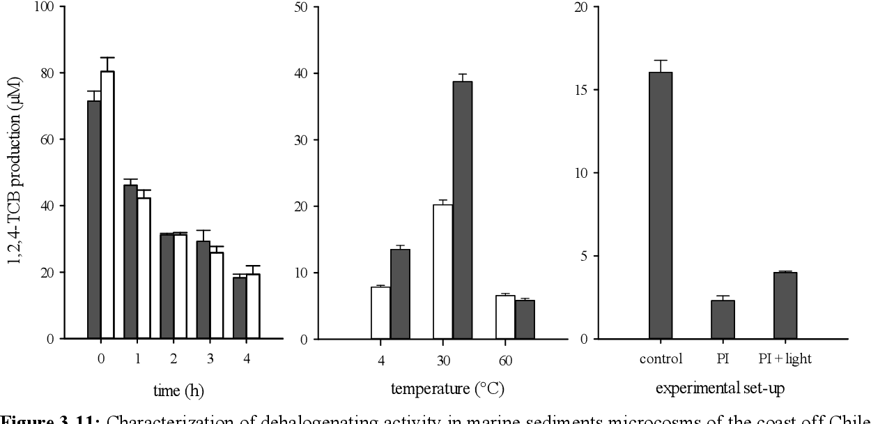 Figure 3-11: Characterization of dehalogenating activity in marine sediments microcosms of the coast off Chile. Left: Effect of oxygen exposure onto dehalogenation activity. 1,2,4-TCB was produced from 1,2,3,4-TeCB by resting cell suspensions incubated for up to five hours under anoxic (dark grey bars) or oxic (light grey bars) conditions. Centre: Temperature dependence of dehalogenation activity. 1,2,4-TCB production from 1,2,3,4- TeCB by resting cell suspensions during incubation for 2 h (light grey bars) or 5 h (dark grey bars) at 4°C, 30°C or 60°C.Right: Specific inhibition of cobalamin-dependent enzymes. 1,2,4-TCB produced from 1,2,3,4-TeCB in the control compared to 1,2,4-TCB production by cells exposed to propyl iodide or propyl iodide and light. Abbreviation: PI – propyl iodide. Shown values are means of triplicates +/- SD.