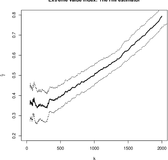 Figure 11 from Adapting extreme value statistics to
