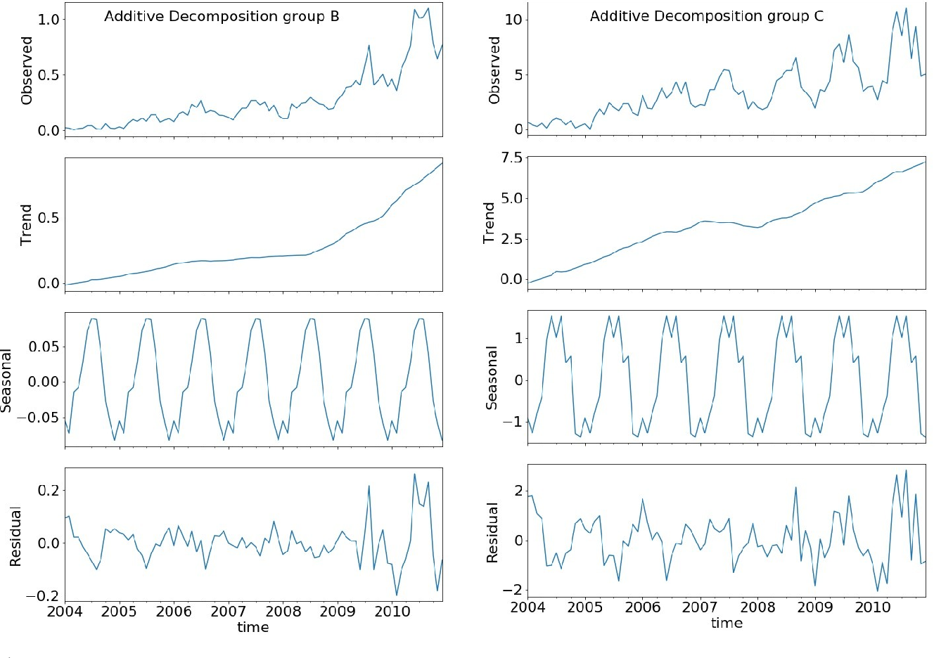 Figure 3 for Prediction of adverse events in Afghanistan: regression analysis of time series data grouped not by geographic dependencies