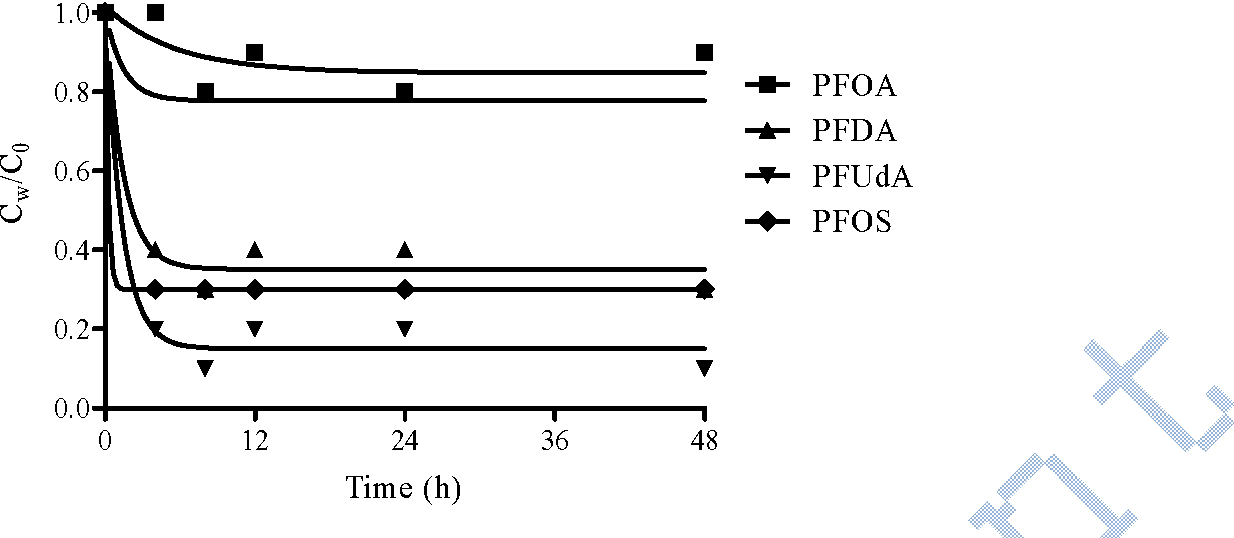 Figure 1 from Sorption of Perfluorinated Compounds onto