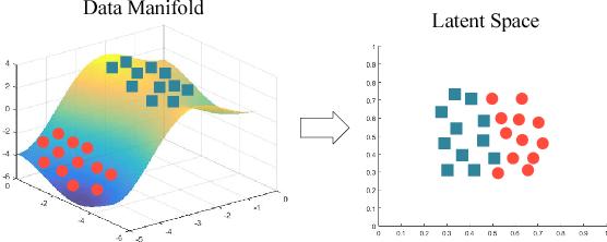 Figure 1 for Geodesic Clustering in Deep Generative Models