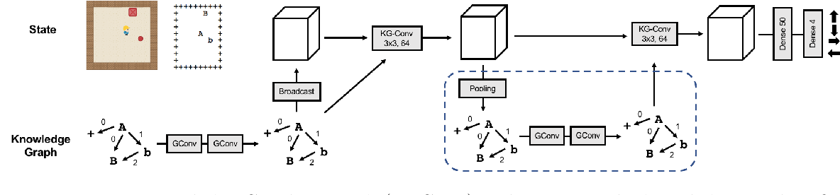 Figure 1 for Generalization to Novel Objects using Prior Relational Knowledge