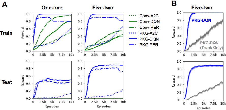 Figure 3 for Generalization to Novel Objects using Prior Relational Knowledge