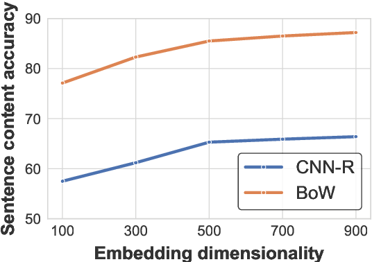 Figure 1 for Encouraging Paragraph Embeddings to Remember Sentence Identity Improves Classification