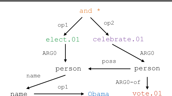Figure 1 for Neural AMR: Sequence-to-Sequence Models for Parsing and Generation
