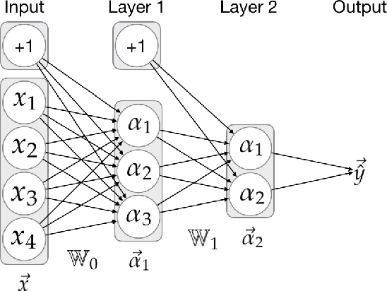 Figure 1 for One Model to Rule them all: Multitask and Multilingual Modelling for Lexical Analysis