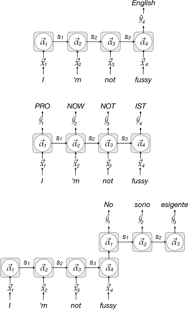 Figure 3 for One Model to Rule them all: Multitask and Multilingual Modelling for Lexical Analysis
