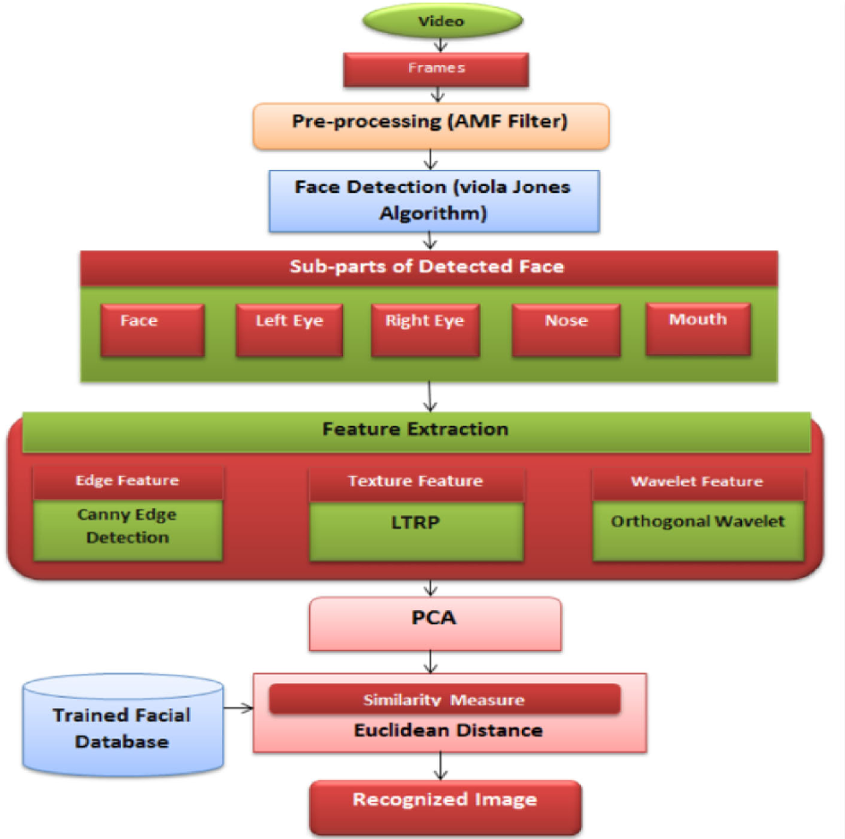 An efficient PCA based pose and occlusion invariant face recognition