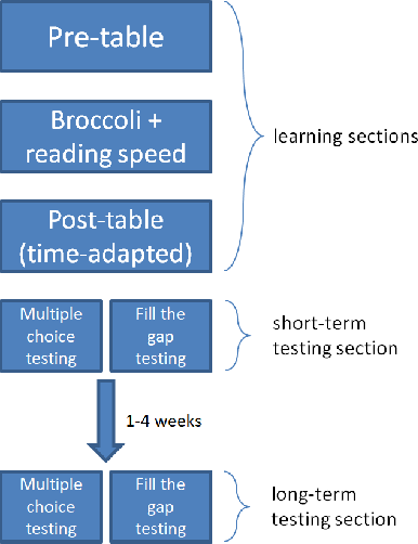 Figure 1 for Broccoli: Sprinkling Lightweight Vocabulary Learning into Everyday Information Diets