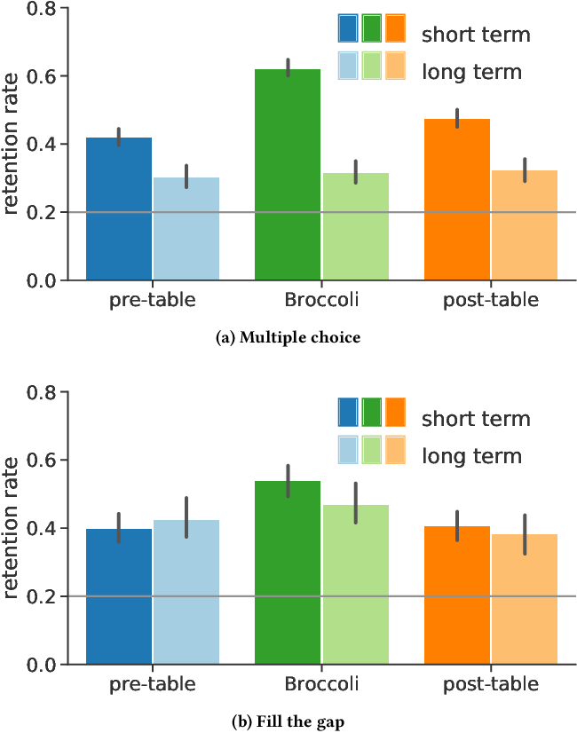 Figure 3 for Broccoli: Sprinkling Lightweight Vocabulary Learning into Everyday Information Diets