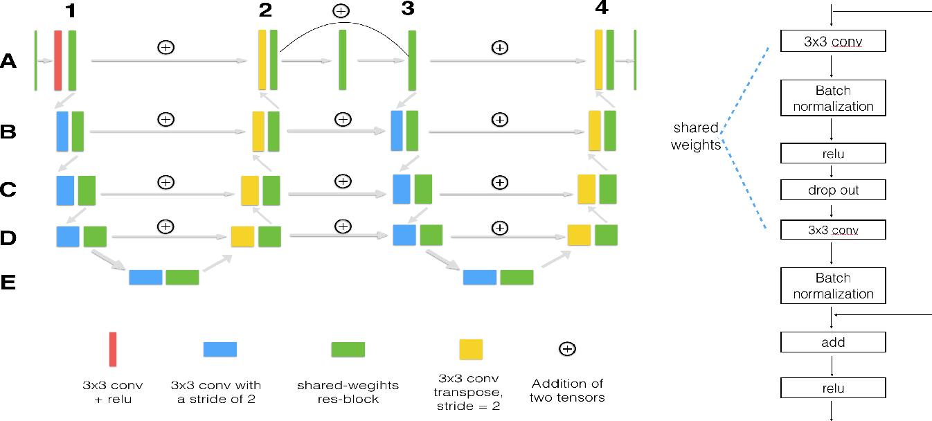 Figure 1 for LadderNet: Multi-path networks based on U-Net for medical image segmentation