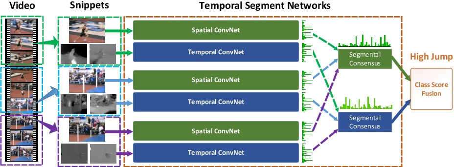 Figure 1 for Temporal Segment Networks: Towards Good Practices for Deep Action Recognition