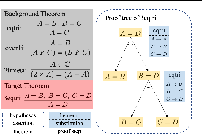 Figure 1 for Learning to Prove Theorems by Learning to Generate Theorems