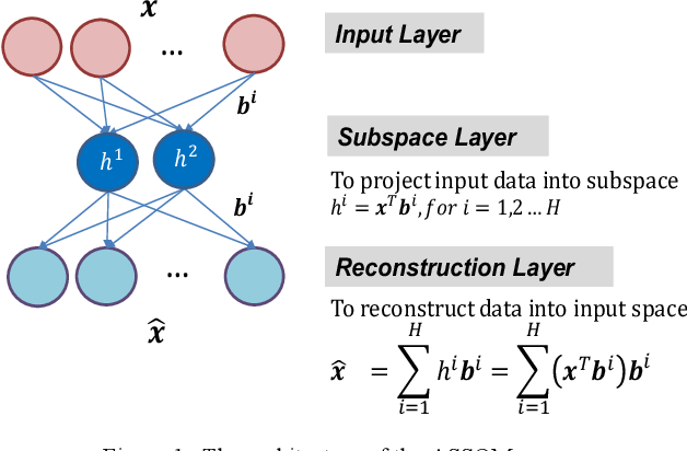 Figure 1 for An Adaptive Subspace Self-Organizing Map (ASSOM) Imbalanced Learning and Its Applications in EEG