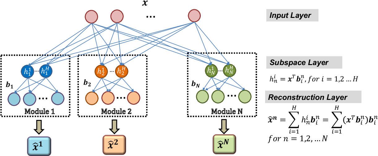 Figure 3 for An Adaptive Subspace Self-Organizing Map (ASSOM) Imbalanced Learning and Its Applications in EEG