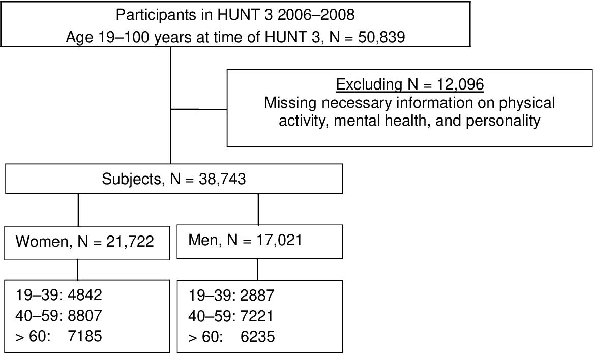 PDF] The association between physical activity, mental