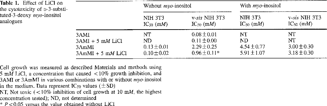 Table 1. Effect of LiC1 on the cytotoxicity of m-3-substituted-3-deoxy myo-inositol analogues Without myo-inositol NIH 3T3