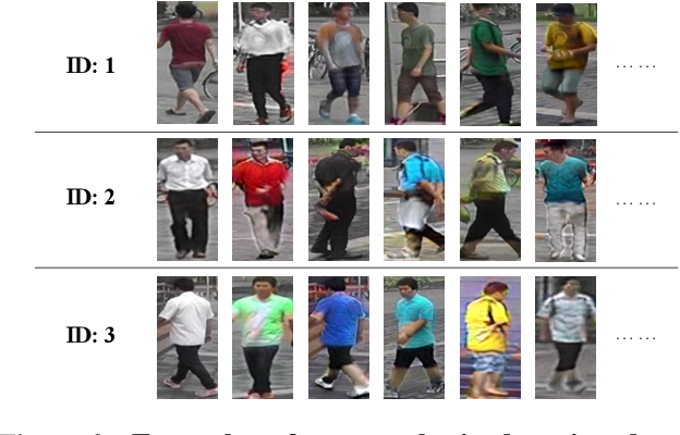 Figure 4 for Learning Shape Representations for Clothing Variations in Person Re-Identification