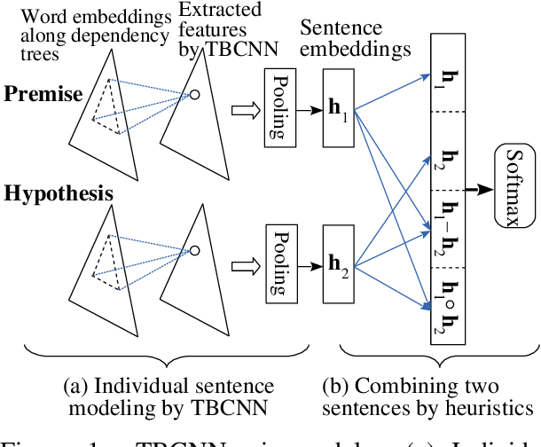 Figure 1 for Natural Language Inference by Tree-Based Convolution and Heuristic Matching
