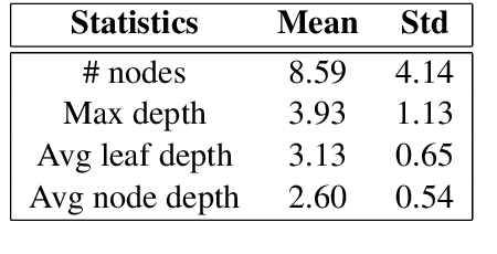 Figure 2 for Natural Language Inference by Tree-Based Convolution and Heuristic Matching