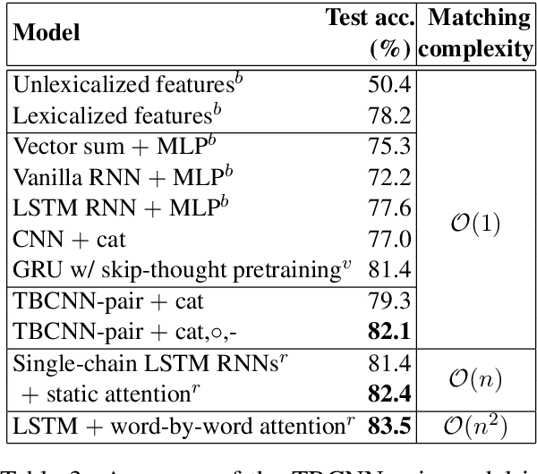Figure 4 for Natural Language Inference by Tree-Based Convolution and Heuristic Matching