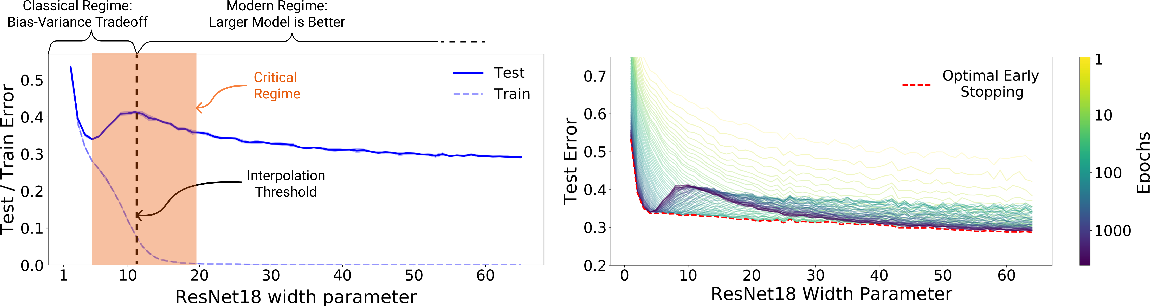 Figure 1 for Deep Double Descent: Where Bigger Models and More Data Hurt