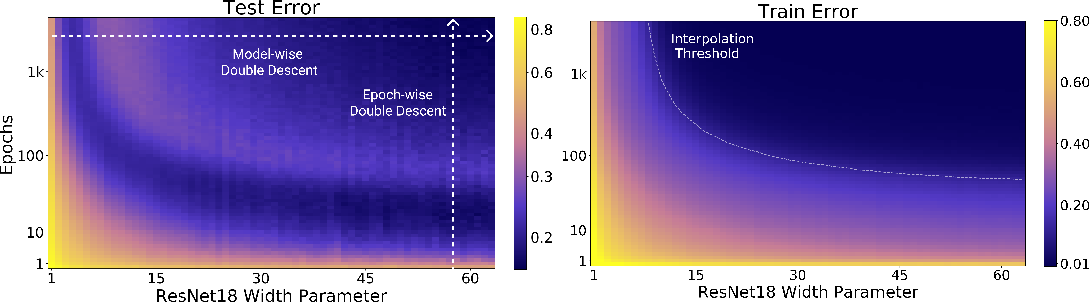 Figure 2 for Deep Double Descent: Where Bigger Models and More Data Hurt