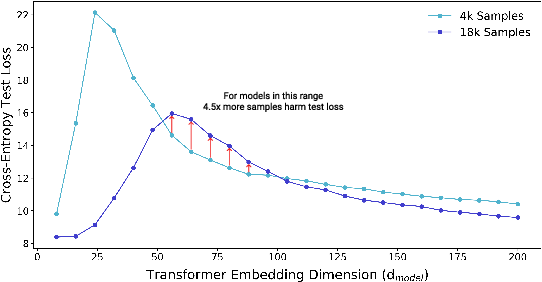 Figure 3 for Deep Double Descent: Where Bigger Models and More Data Hurt