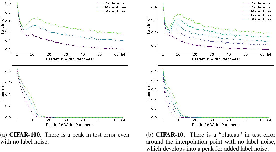 Figure 4 for Deep Double Descent: Where Bigger Models and More Data Hurt
