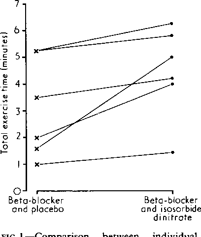 Increased exercise tolerance with nitrates in beta-blockaded