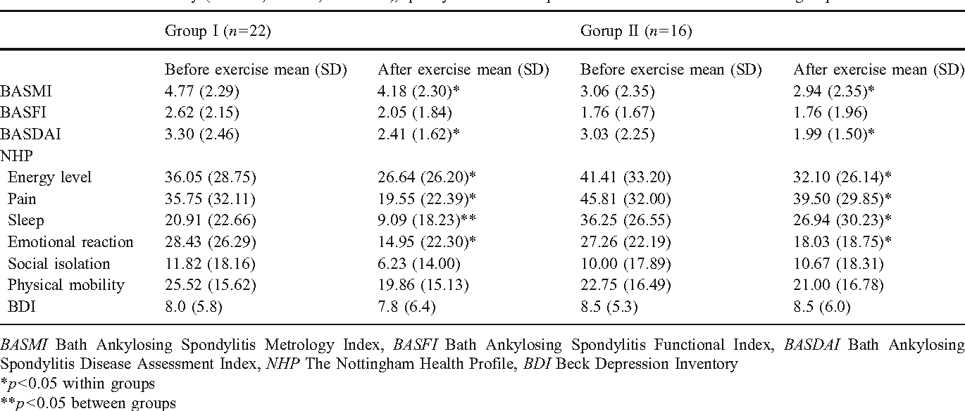 Comparison of group-based exercise versus home-based exercise in ...
