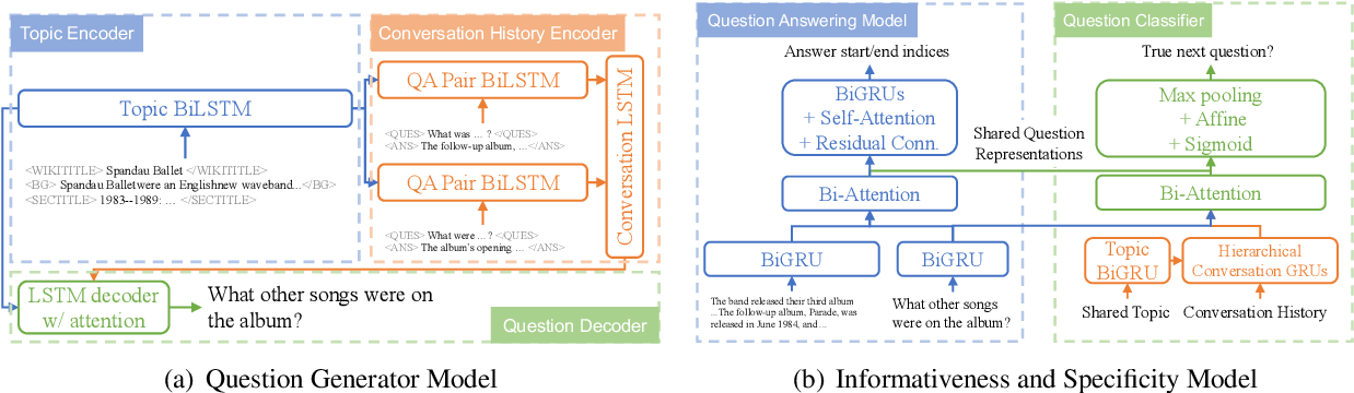 Figure 3 for Stay Hungry, Stay Focused: Generating Informative and Specific Questions in Information-Seeking Conversations