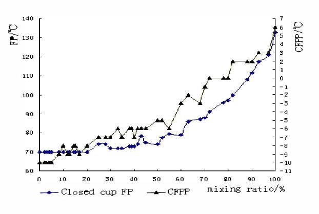Figure 6, Relationship between FP, CFPP and mixing ratio