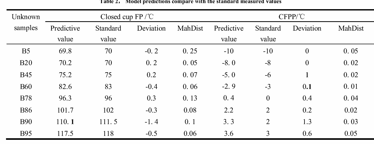 Table 2, Model predictions compare with the standard measured values