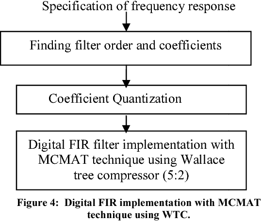 PDF] DESIGN OF AREA EFFICIENT FIR FILTER USING TRUNCATED